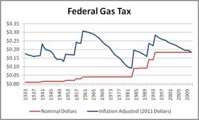 gas tax graph
