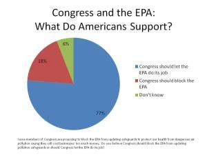 EPA Support graph