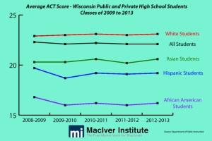 ACT Scores WI-thumb-618xauto-5527