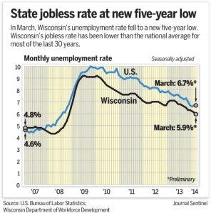WI unemployment