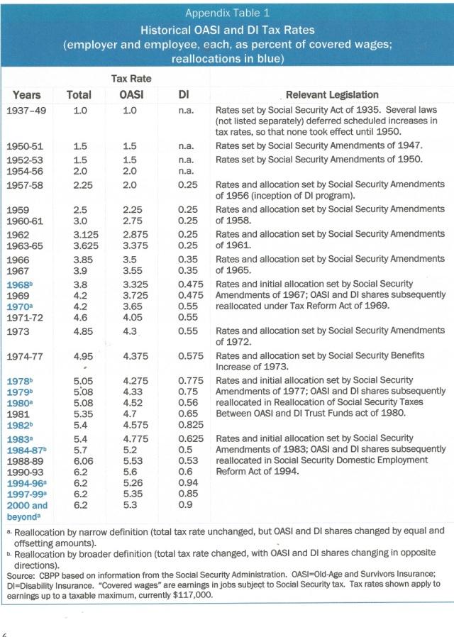 Historical OASI & DI Tax Rates