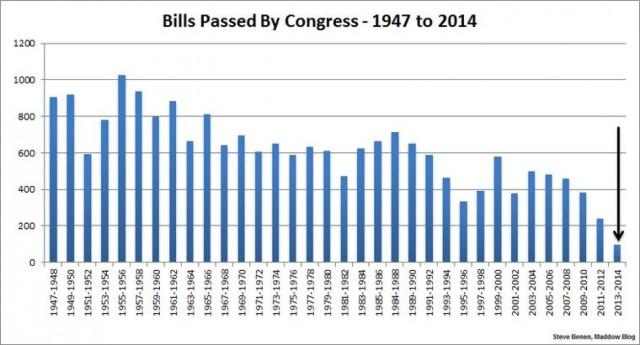 Bills passed