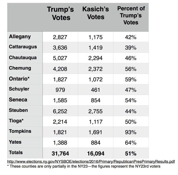 kasichs-votes