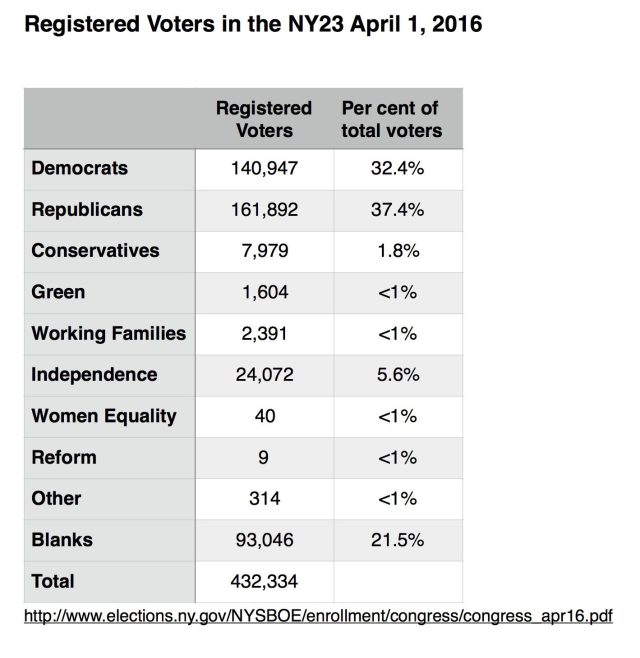 ny23-voters-by-party