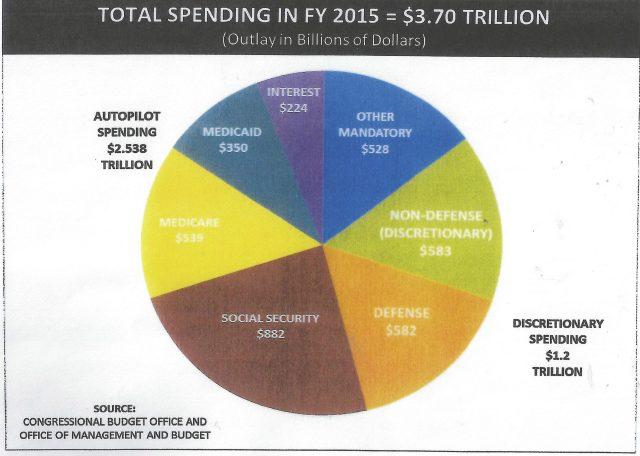 2015-spending-chart