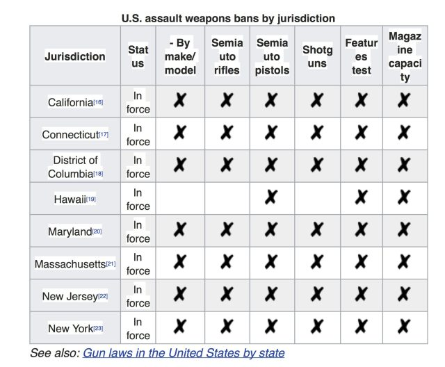 Assault Weapons Bans