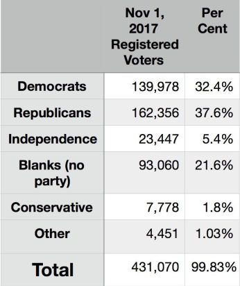 2018 Party Enrollment Data